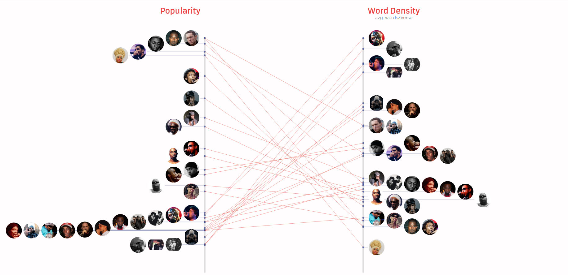 Popularity vs Word Density